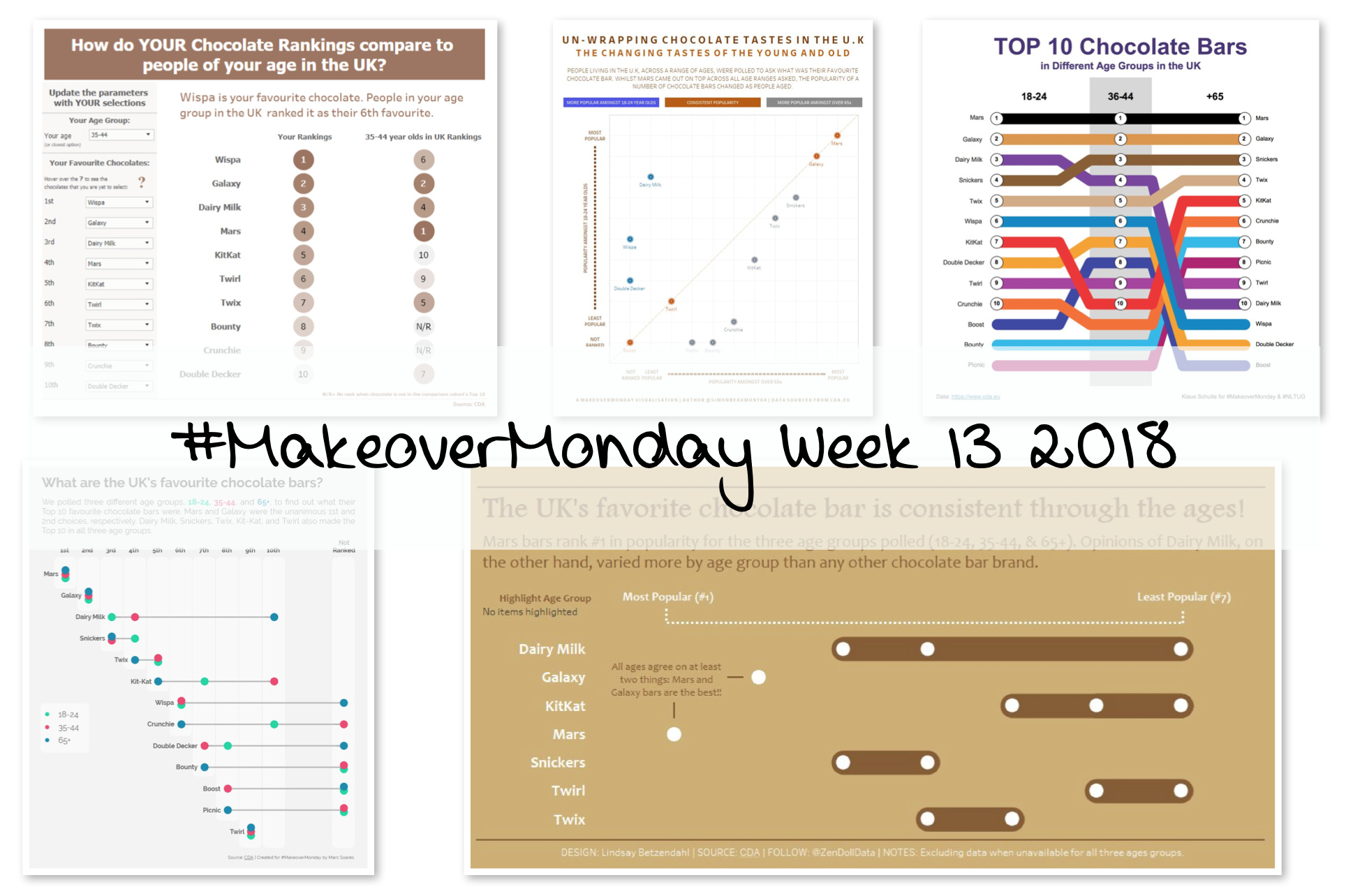 Bar Data Makeovermonday What Is The Uks Favorite Chocolate Bar Discussion