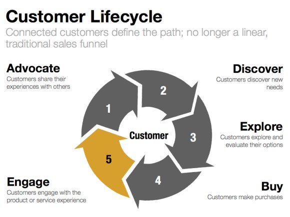 "The Customer Lifecycle: Putting the ""Me"" in Marketing ..."