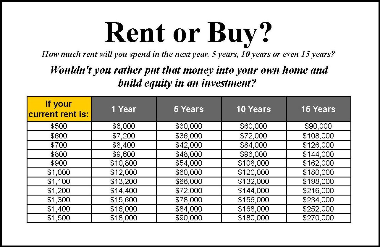 buying versus renting a home essay Use the rent vs buy calculator at realtorcom® to make the right rent or buy decision find out which option is best for you, buying a house or renting a home.