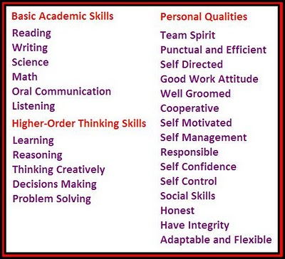Employability Skills - personal qualifications for resumes