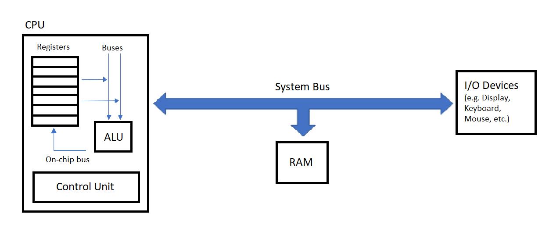 block diagram of computer organisation