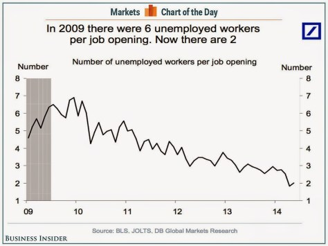 Unemployed workers per job opening US 2014