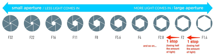Everything You Need To Know About Aperture (+ FREE Aperture Video