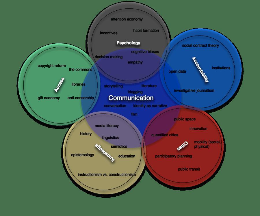 Personal Venn Diagram