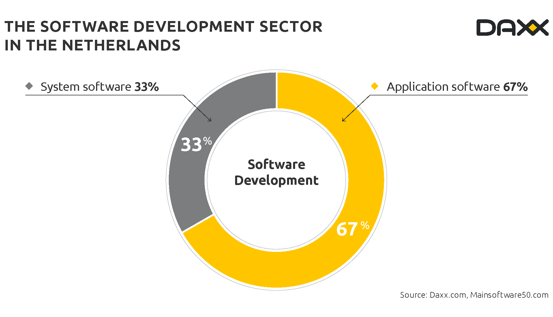 Software Developer Companies In Why Do Software Development Companies In The Netherlands Outsource