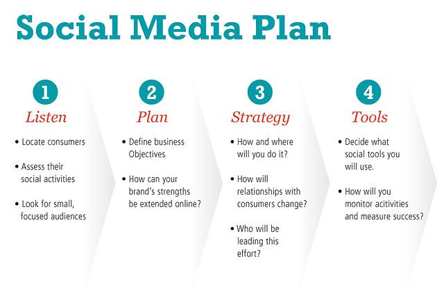 social media strategic planning - Onwebioinnovate - social media marketing plan