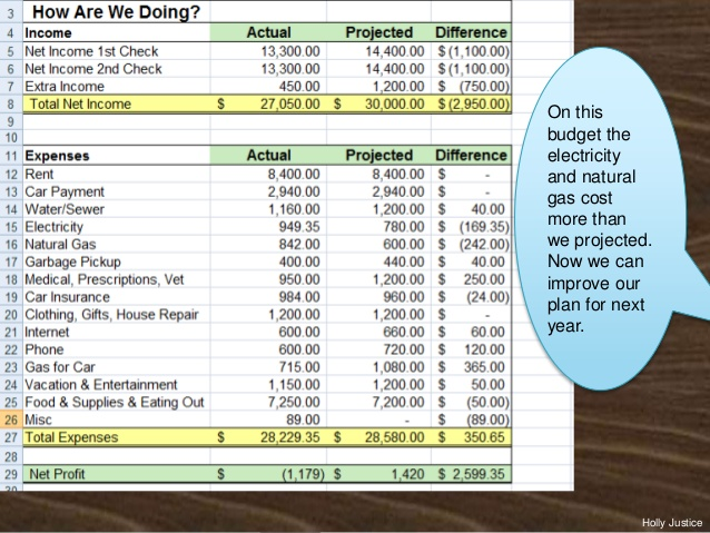 Prepare A Family Budget For A Month Project Sample How To Make Home