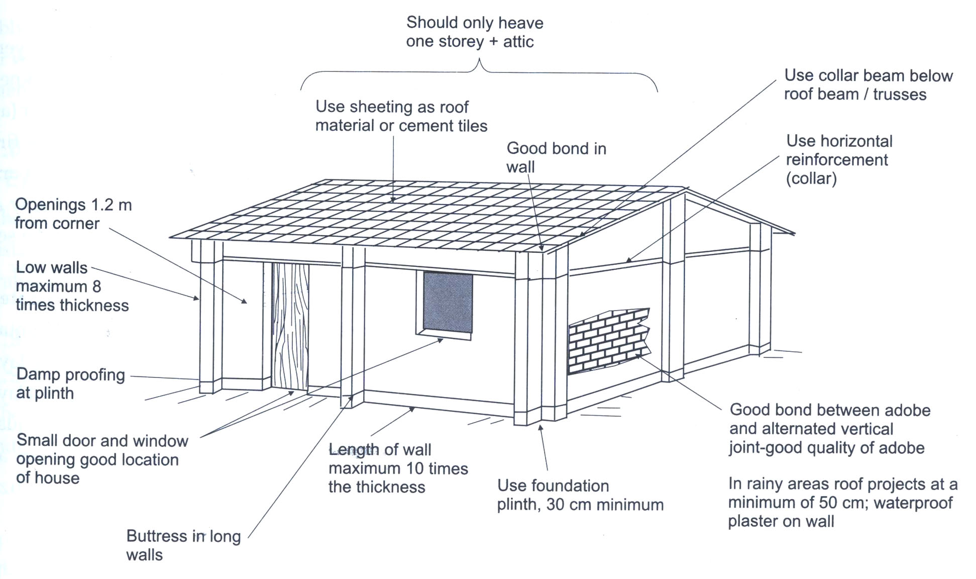 Earthquake Proof House Ideas World Housing Encyclopedia Whe