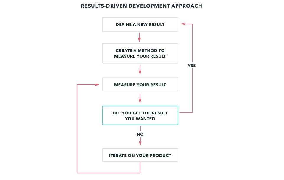 Build the right product with results-driven development · Devbridge - define product