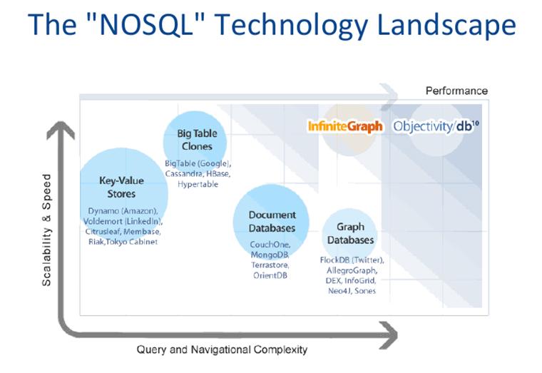 Benefits of NoSQL · Devbridge
