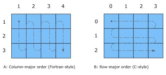 Row vs Column base store