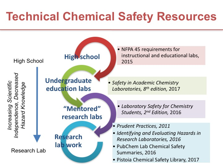 Safety Training Content ACS Division of Chemical Health and Safety