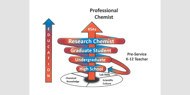 ACS Division of Chemical Health and Safety Connecting Chemistry