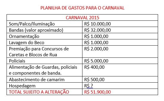 estimativa de gastos carnaval condeuba 2015