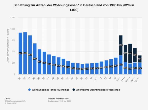 Statistik: Schätzung zur Anzahl der Wohnungslosen in Deutschland von 1995 bis 2014 und Prognose bis zum Jahr 2018 (in 1.000) | Statista