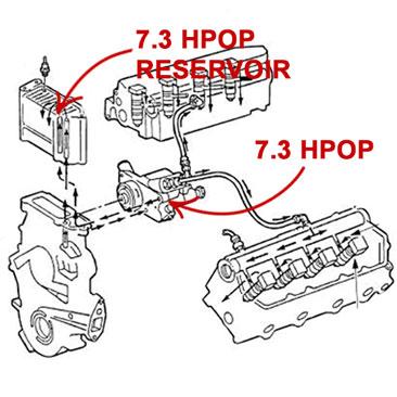 73 POWERSTROKE HPOP \u2013 Ultimate Buyer\u0027s Guide Dead Head Diesel