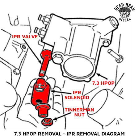 PAIN-FREE 73 HPOP Removal and Replacement Dead Head Diesel