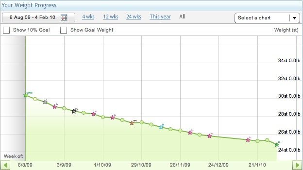 Weigh-in Results (4/2/2010) « My Weight Loss Journey