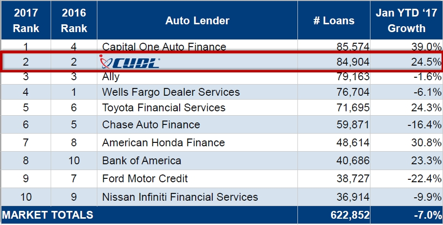 CUDL Holds Onto No 2 Spot in Auto Finance Rankings - FI - FI and