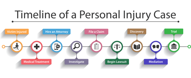 Timeline-of-a-Personal-Injury-Case-Infographic-2