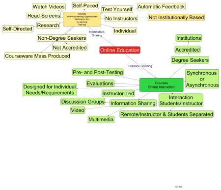 Define Virtual Learning