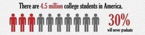 4.5 million college students