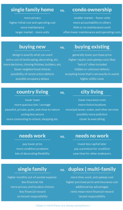 The pros and cons of housing lifestyles