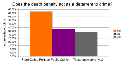 Study 88 Of Criminologists Do Not Believe The Death