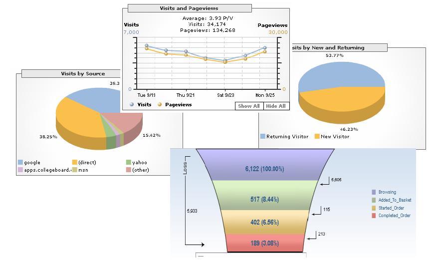What is Web Analytics \u2013 The Benefit and Usefulness D£bashis\u0027s OBI