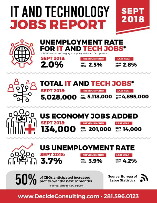 Monthly IT and Technology Jobs Report - September 2018 Decide