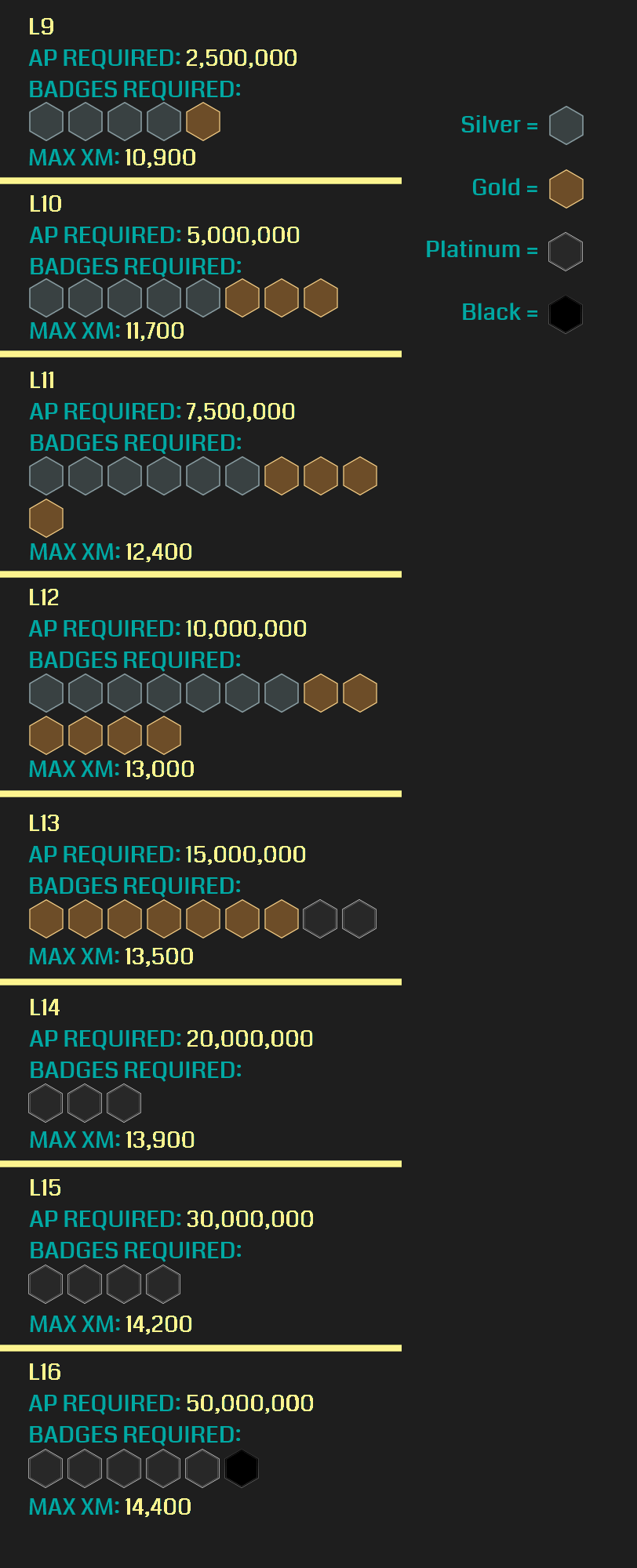 On track to launch today! New L9-16 #Ingress agent levels and ...
