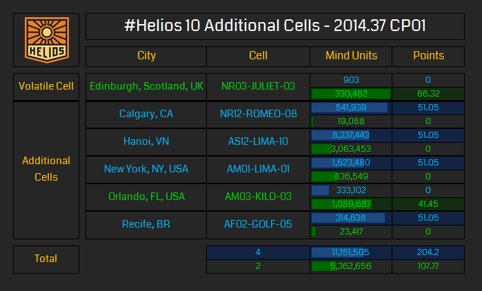 Additional Cells