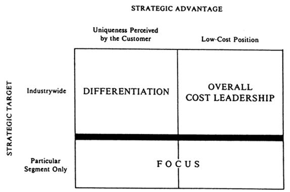 Strategy mba4free - porter's three generic strategies