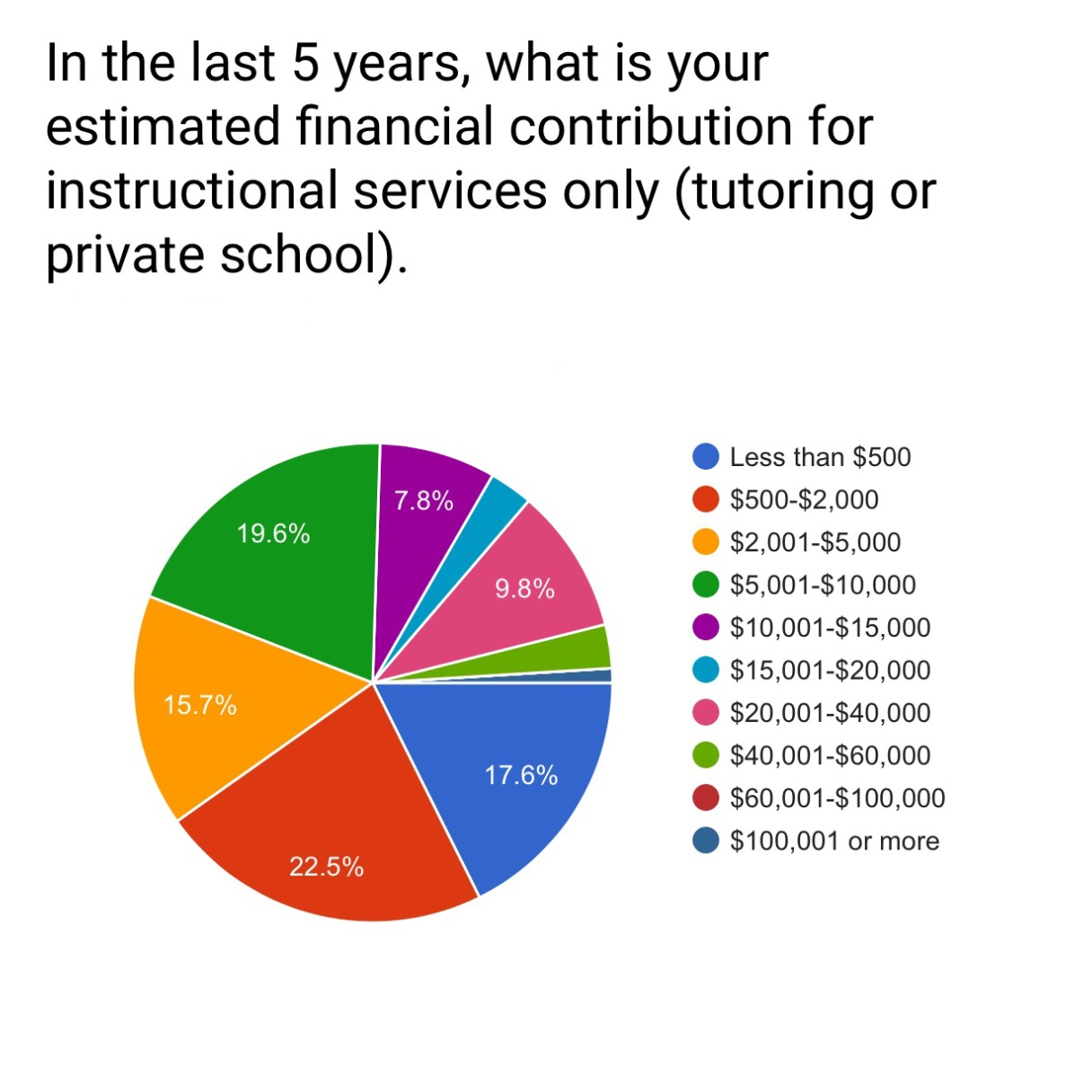 Service Money Pie Chart