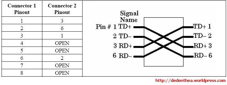 tia 568b wiring scheme