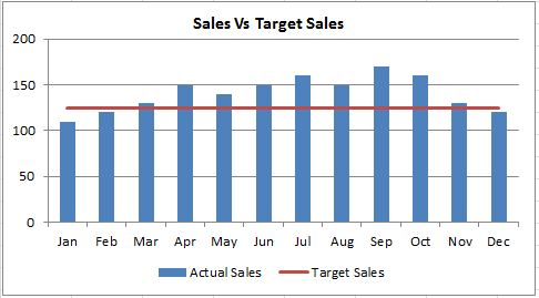 How to create a goal line on a chart \u2013 Excel 2010 Dedicated Excel
