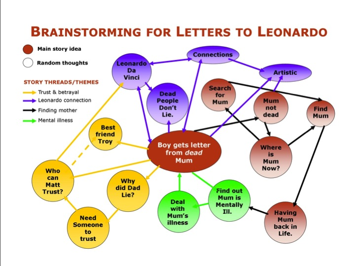 HOW TO MIND MAP YOUR STORY \u2013 TUESDAY WRITING TIP DeeScribewriting Blog