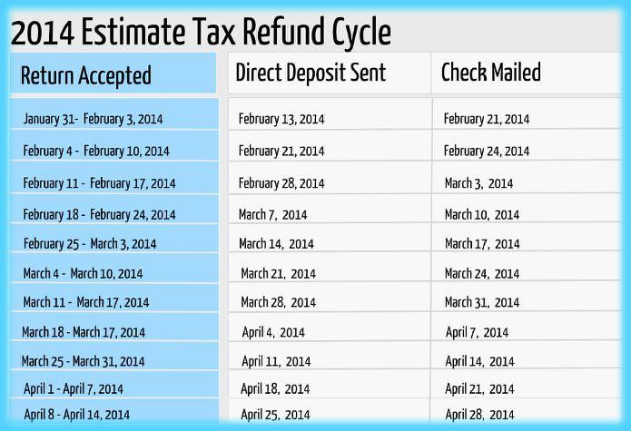 2016 refund cycle chart - Heartimpulsar