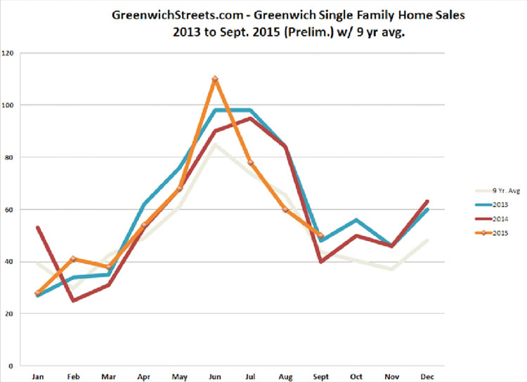 Greenwich Real Estate Market Analysis - real estate market analysis