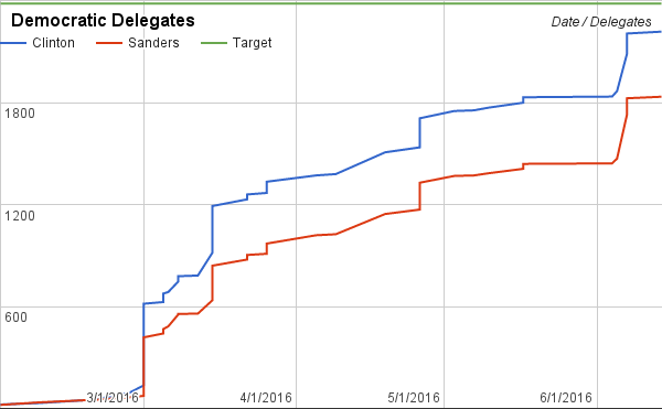 If Sanders wins all of the undecideds, Clinton would need super delegates to clinch the nomination.