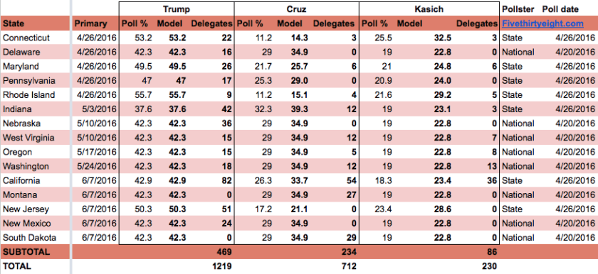 Trump looks for an April 26 sweep, keeping him close to on track for 1,237.