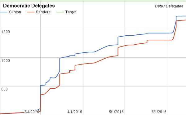A more-realistic Bernie surge leaves him about 90 delegates short.