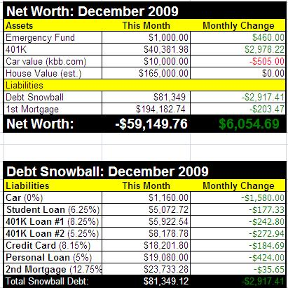 How to Calculate Your Net Worth - example of net worth