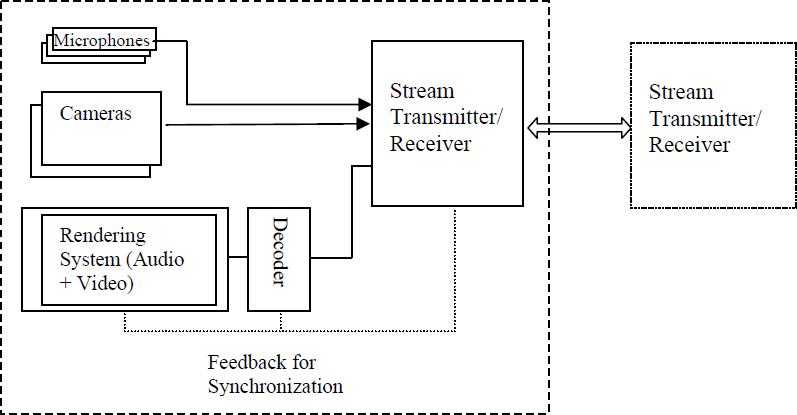 block of diagram
