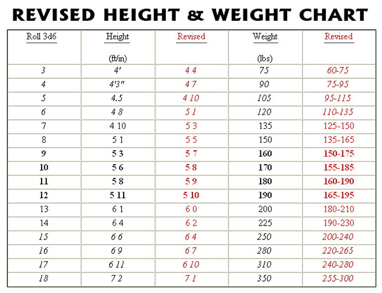 Developers Diary New Humanoid Height  Weight Chart Deluxe