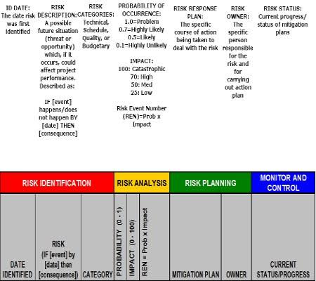 A risk management implementation - CIO