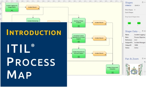 Product Videos ITIL Process Map