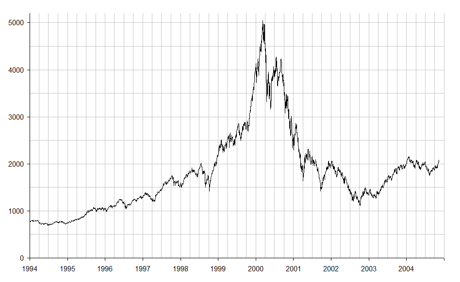 NASDAQ_IXIC_-_dot-com_bubble