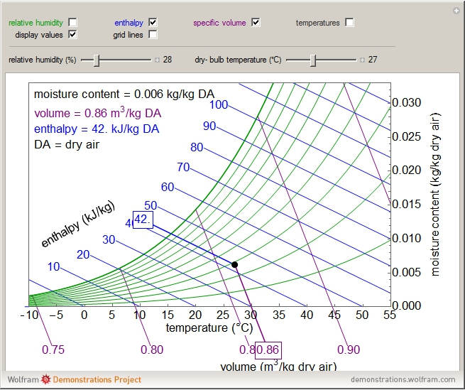 Reading a Psychrometric Chart - Wolfram Demonstrations Project