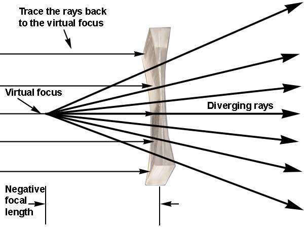 optics lens diagram